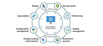 Azure Automanage for VMs